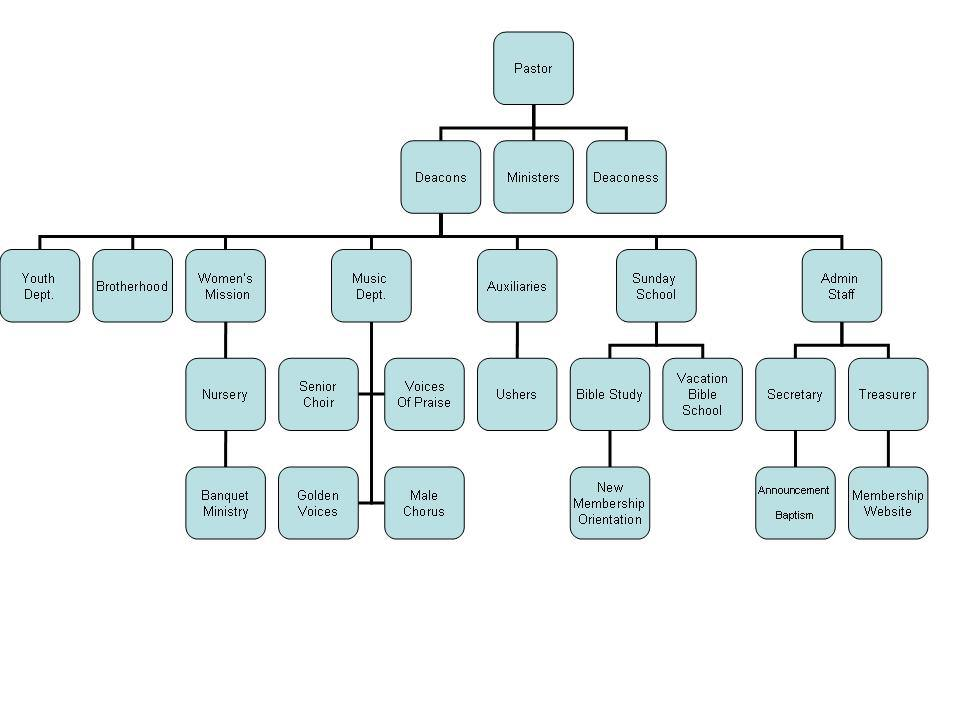 Church Organizational Chart